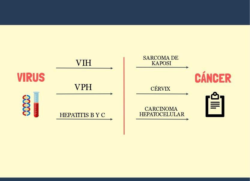 Infografía, cáncer, virus